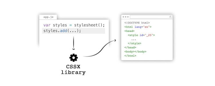 Finally CSS In JavaScript Meet CSSX