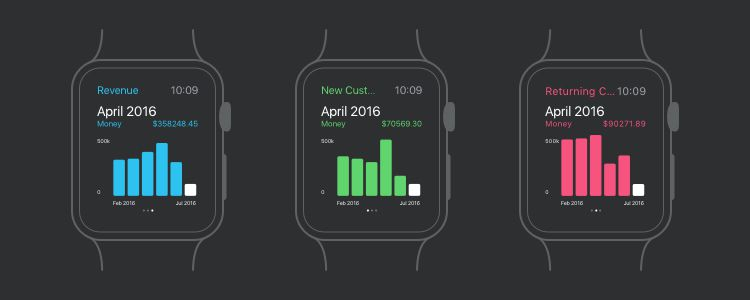 Apple Watch Analytics UI Kit Sketch