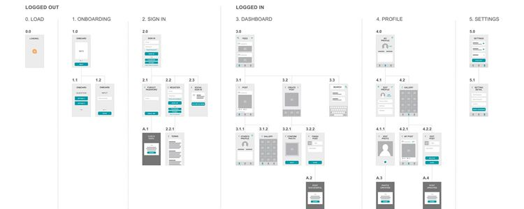 Mobile UX Sketch designer monthly free resources wireframe ui kit template
