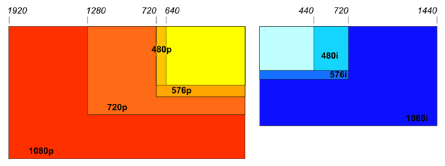 mobile resolution chart