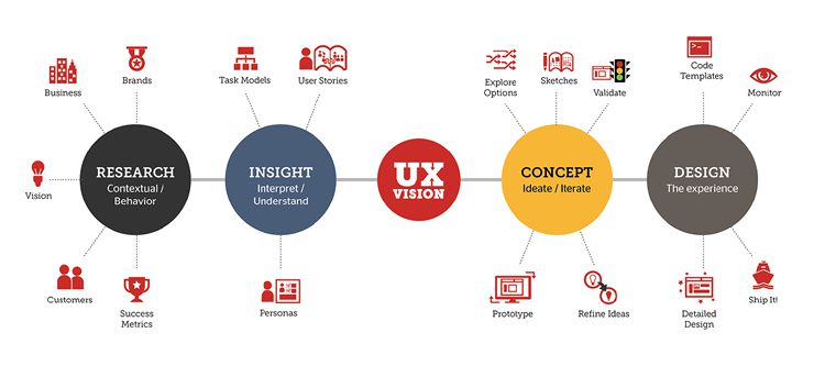 UX Design Patterns Significance and Importance