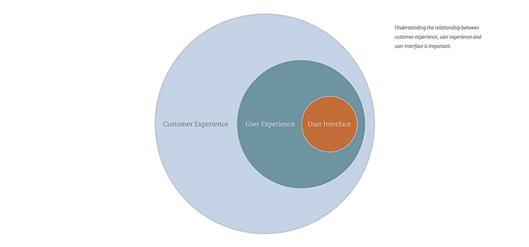 A User Experience Designer Might Not Be What You Think