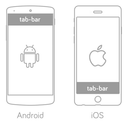 Mobile design guidelines for tab bar