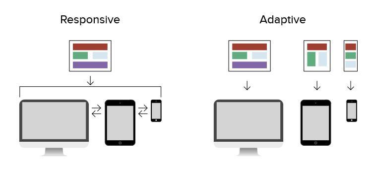 responsive-adaptive-design