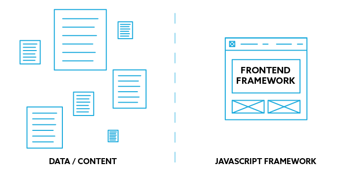Diagram displaying a cms decoupled from the front end framework
