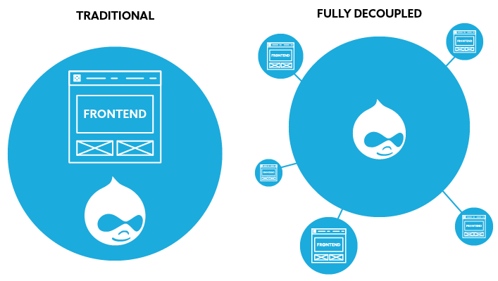 Traditional Drupal vs Headless Drupal comparison graphic
