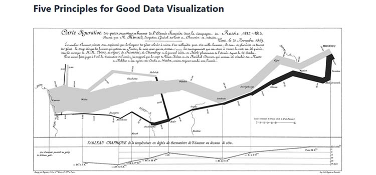 Five Principles for Good Data Visualization