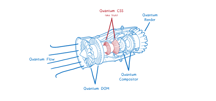 Inside a super fast CSS engine: Quantum CSS (aka Stylo)