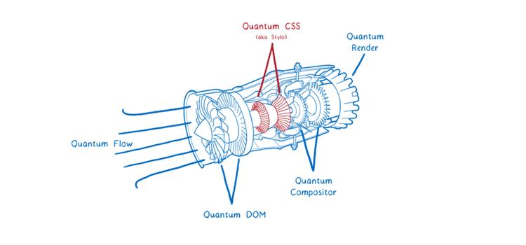 Inside a super fast CSS engine: Quantum CSS (aka Stylo)