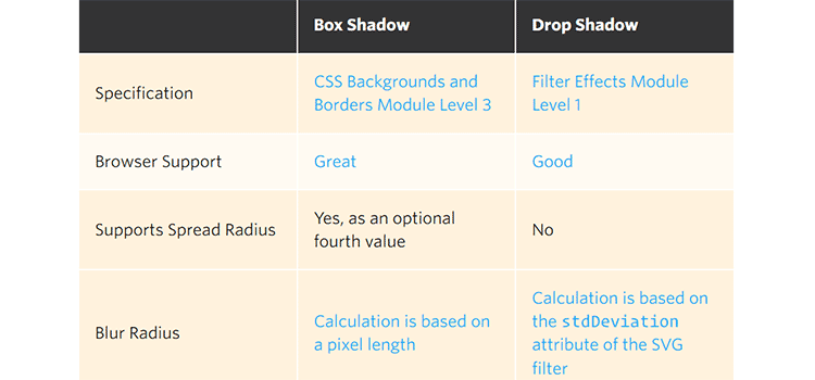 Breaking down CSS Box Shadow vs. Drop Shadow