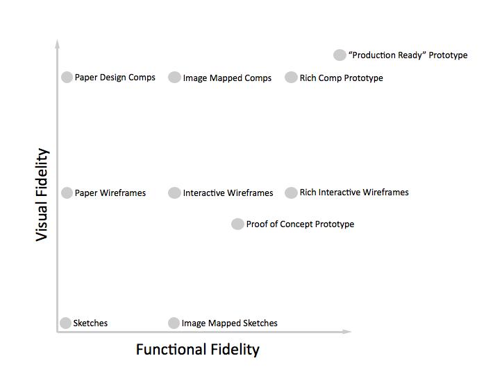 fidelity-grid