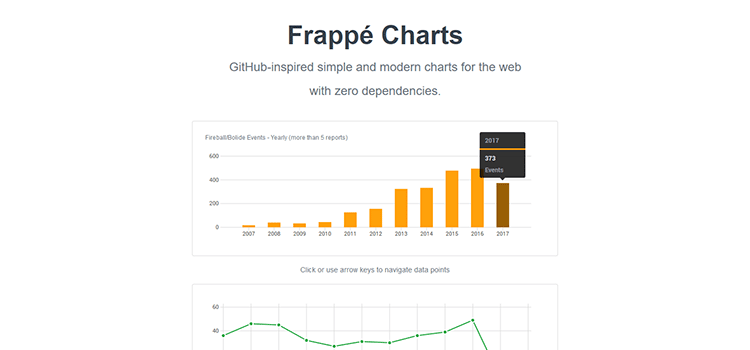 Frappé Charts
