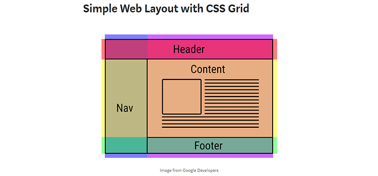 Simple Web Layout with CSS Grid