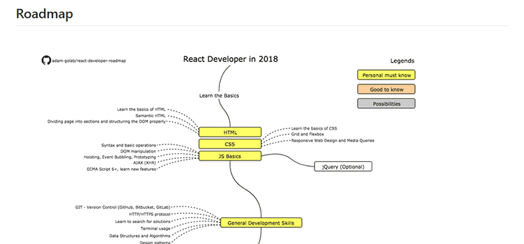 React Developer Roadmap
