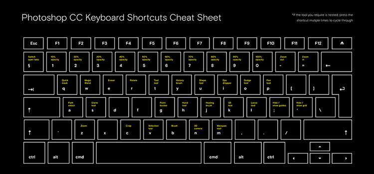 Photoshop Shortcuts And Commands Poster