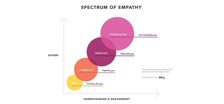 Sympathy vs. Empathy in UX