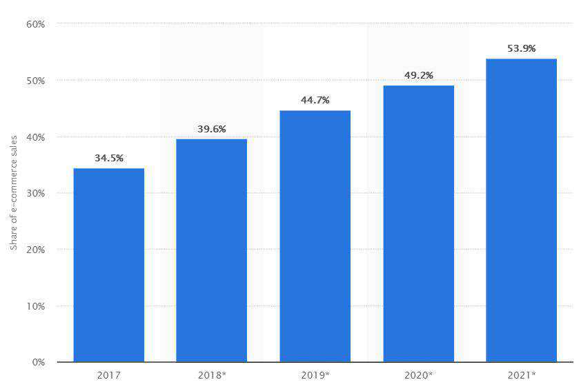 mobile ecommerce stats 2019
