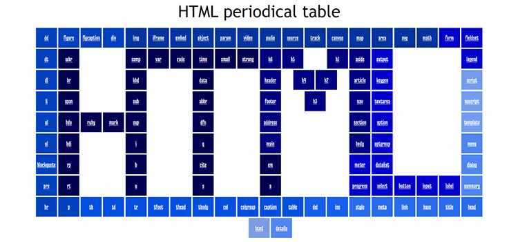 Understanding grid placement through building a HTML periodical table