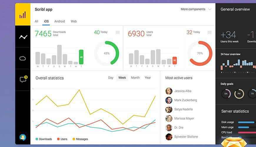 Sketch App CRM dashboard admin template ui free