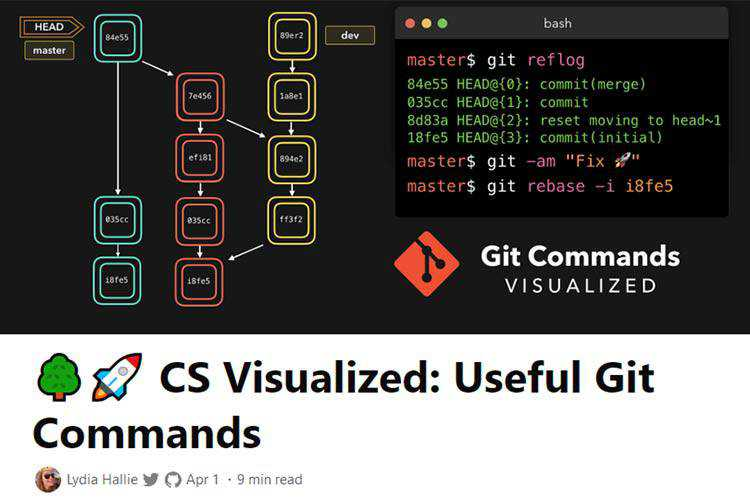 Example of CS Visualized: Useful Git Commands