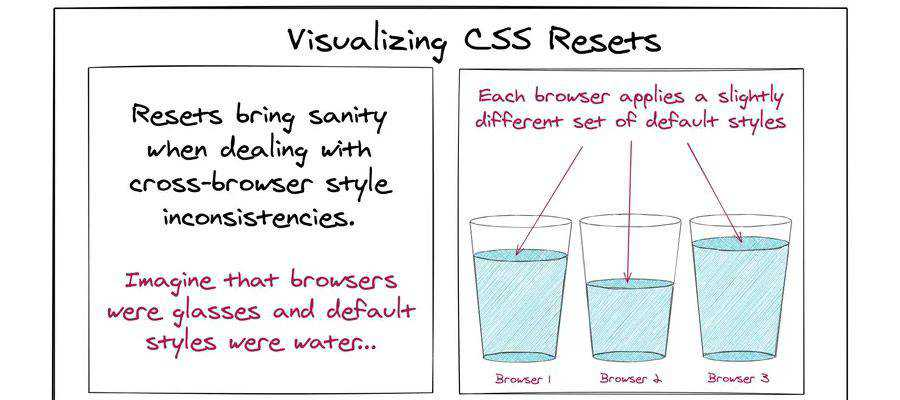 Example from Visualizing CSS Resets