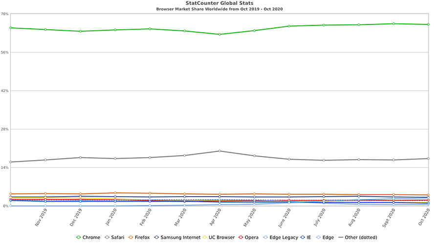 Browser Usage Chart from StatCounter Global Stats