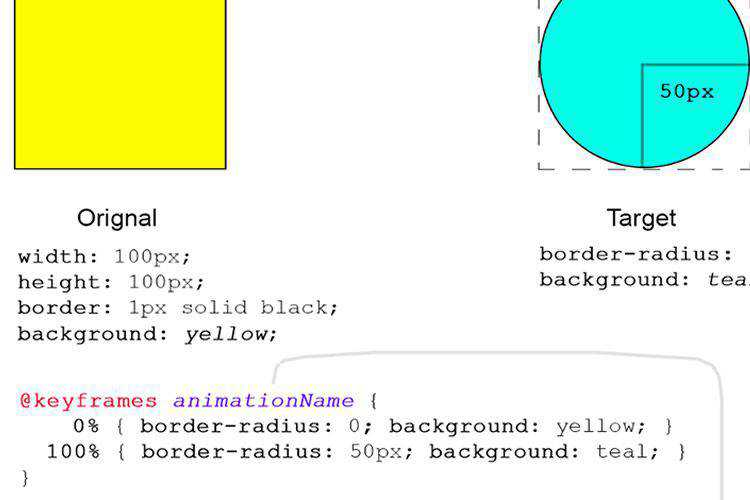 The Complete CSS Animation Tutorial