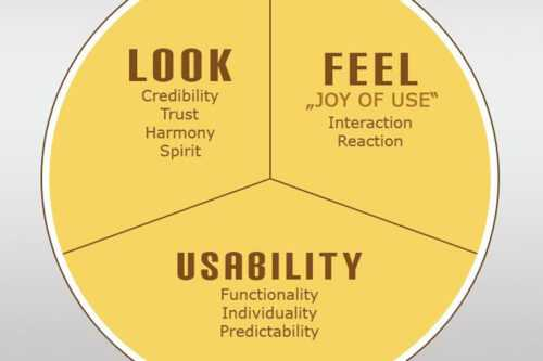 A Primer on the Essential Elements of Successful UX