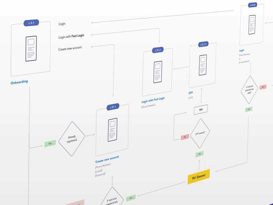 Mobile App Userflow design inspiration