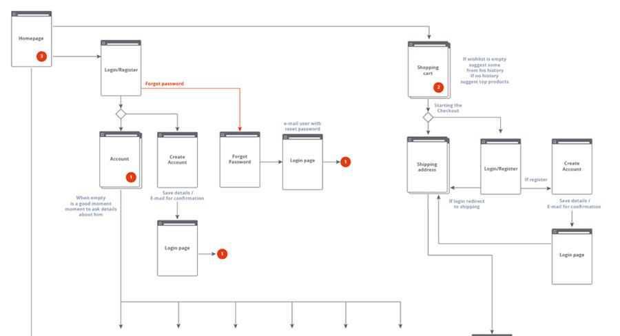 eCommerce Website Flowchart design inspiration
