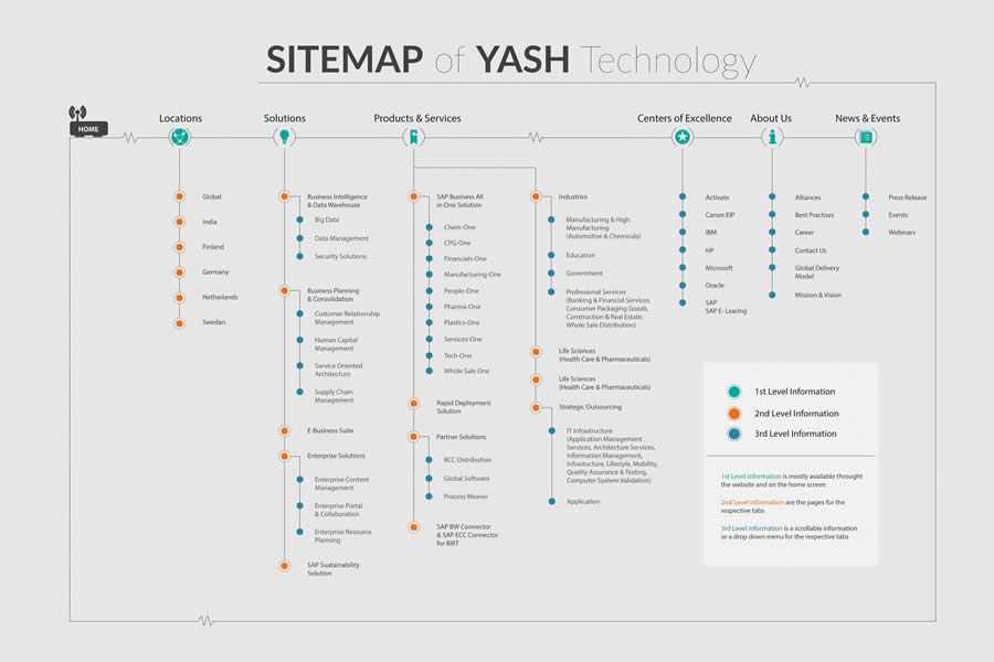 Yash Technology Sitemap design inspiration