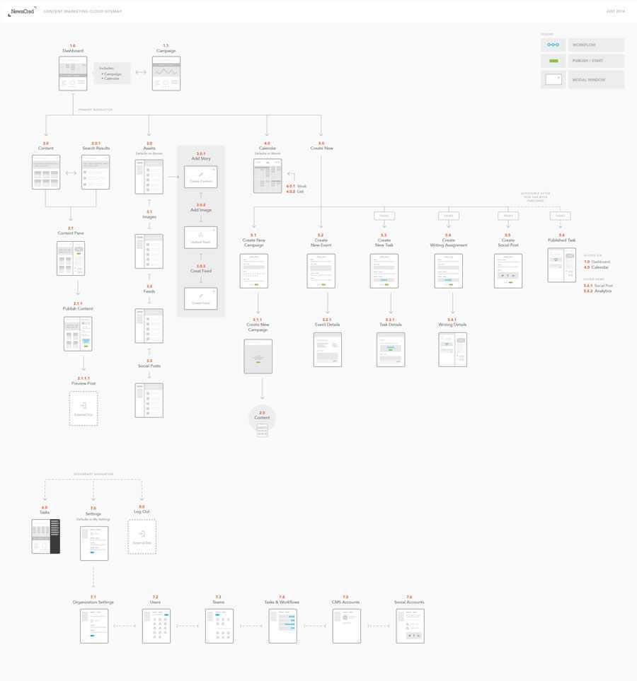 Newscred Sitemap design inspiration