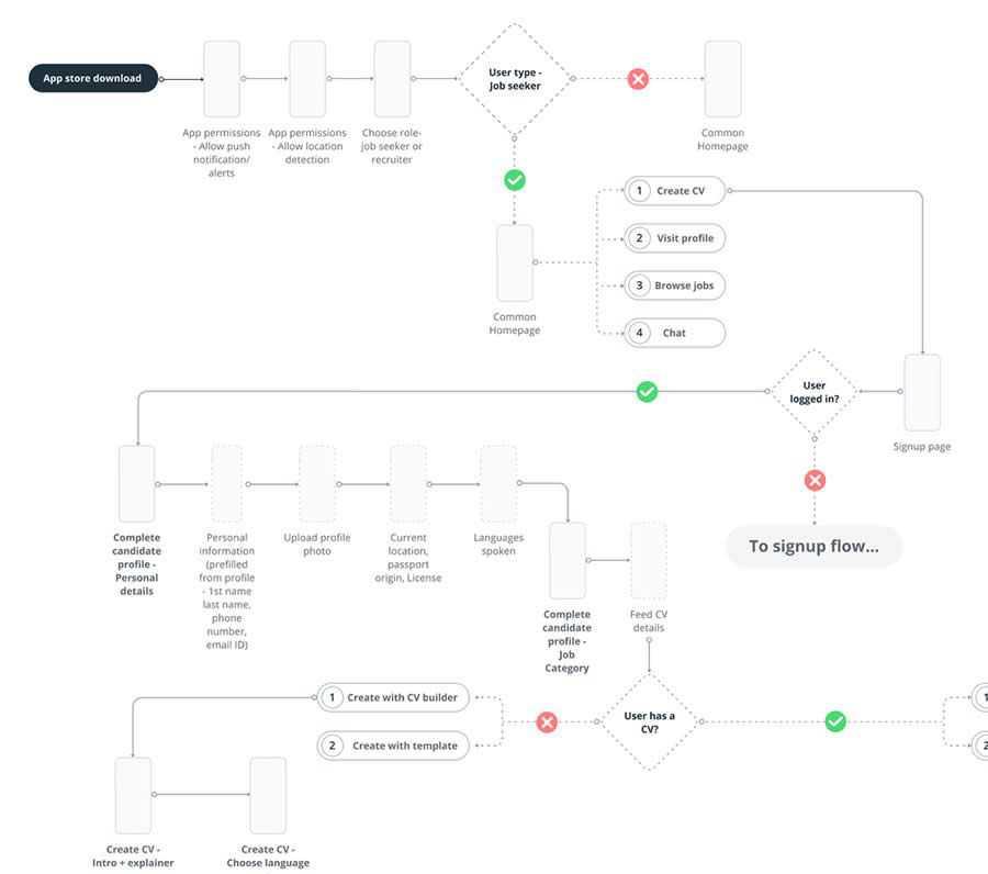 Job Seeker User Flow design inspiration