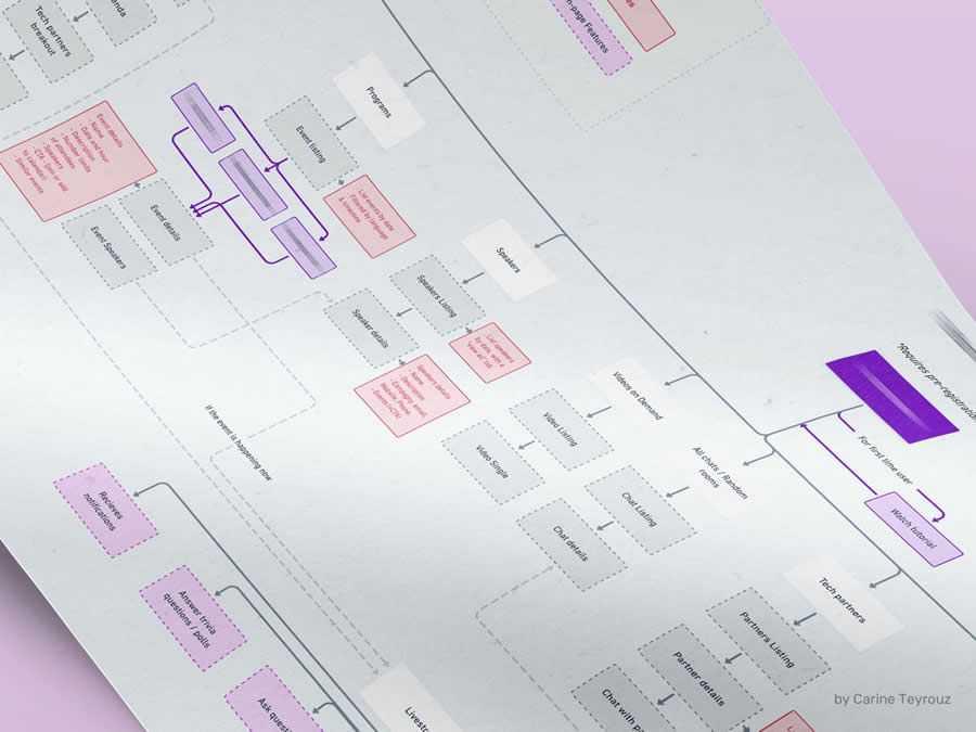 Web App Information Architecture design inspiration
