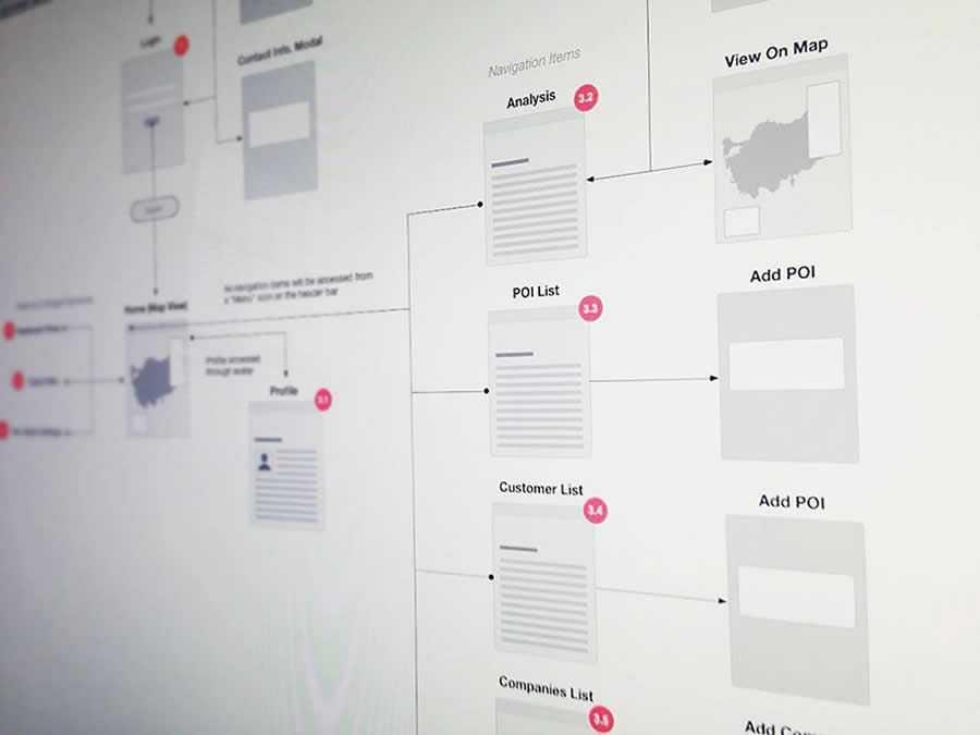 IntelliMap Sitemap design inspiration