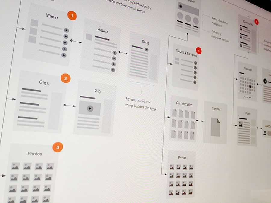 Website Flowchart design inspiration
