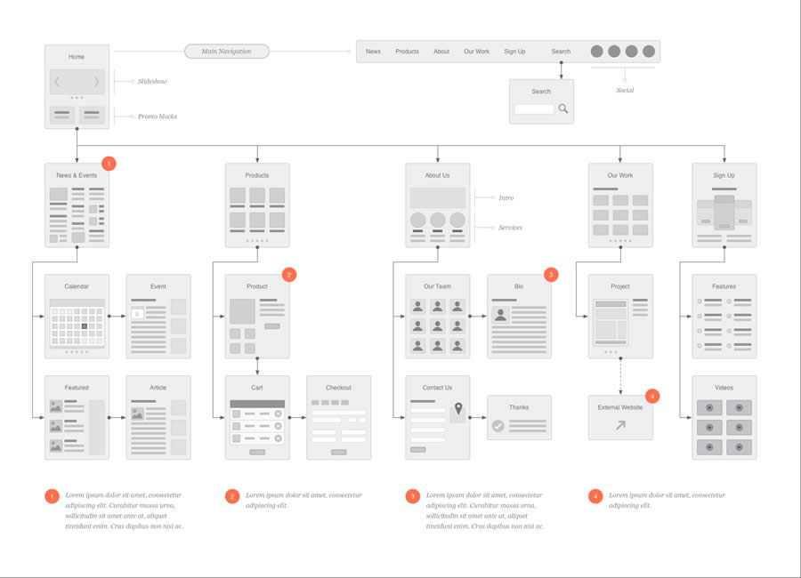 Website Flowcharts Stencil design inspiration