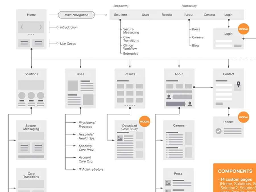 Sitemap Flowchart for the Web design inspiration